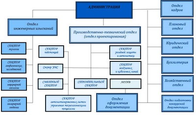 "\""https://teplotehniki.ru/uploads/rimages/news/2725/15410027_struktura-proektnogo.jpg"""