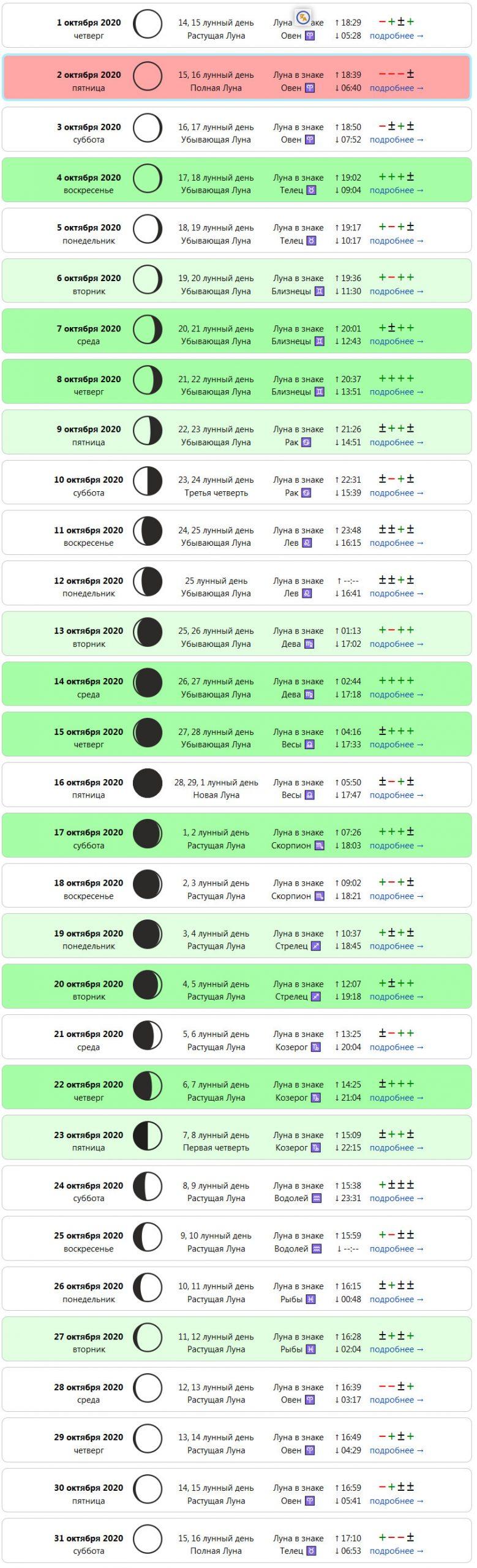 Самый подробный лунный календарь на октябрь 2020 года