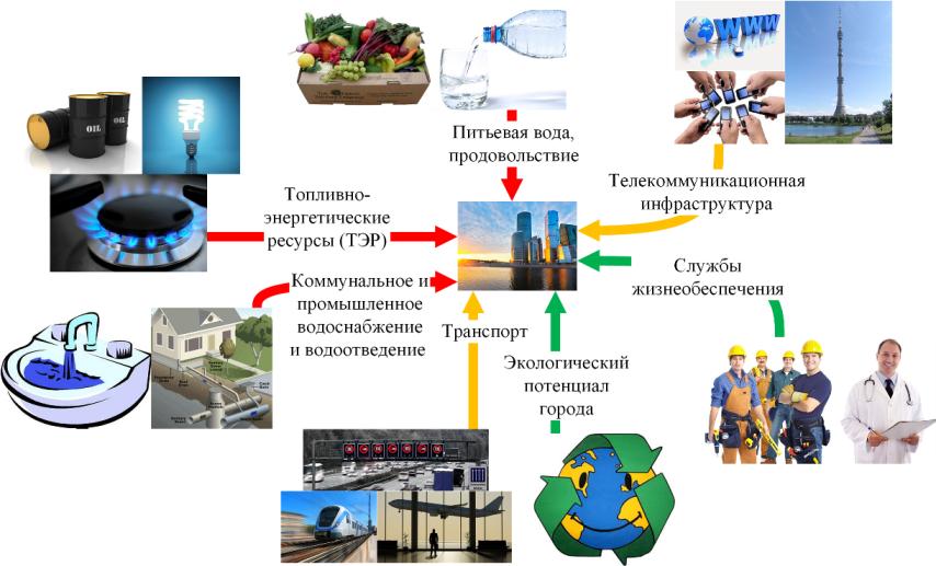 Эффективное использование топливно-энергетических ресурсов